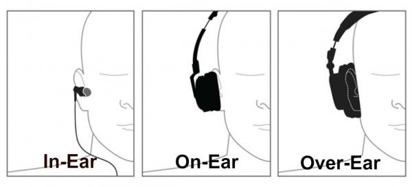 Tipos de auriculares in-ear on-ear -over-ear